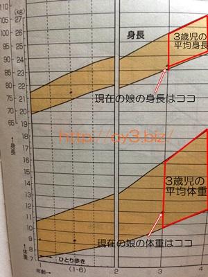 身長、体重グラフ
